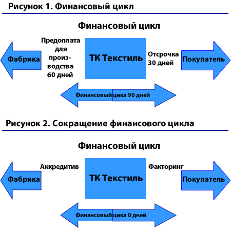 Финансовый цикл чистого оборотного капитала расчет