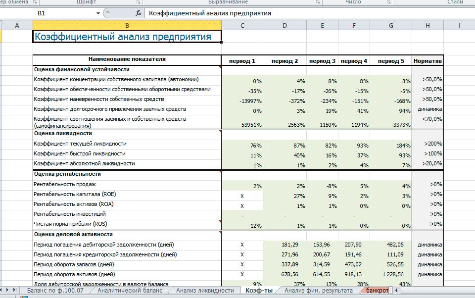 Как сделать финансовый анализ предприятия по балансу