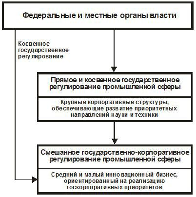 (блок-схема механизма)