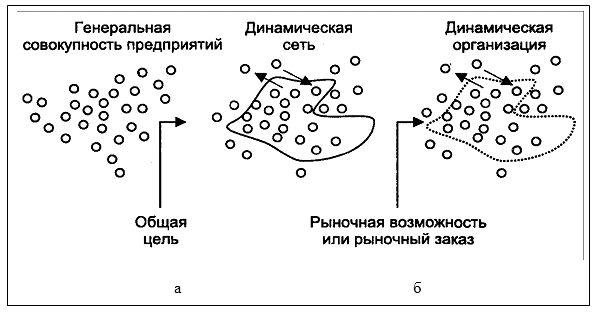 Процесс образования