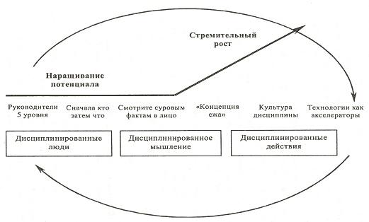 Модернизация организационного