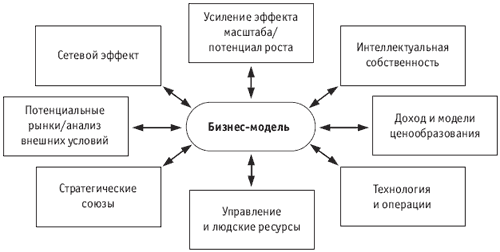 Схема анализа восьмифакторной