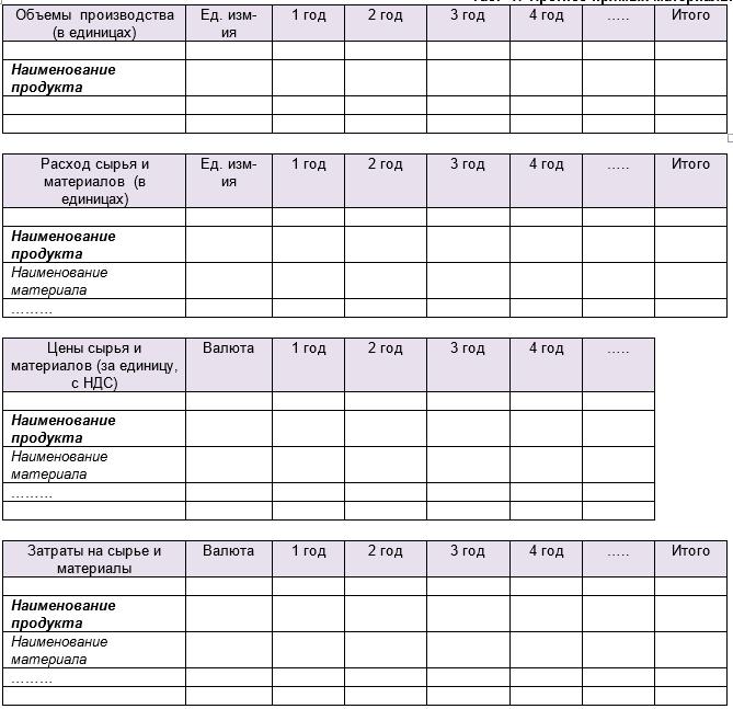План производства в структуре бизнес плана