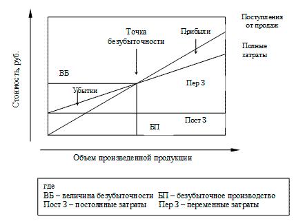 Понятие издержек производства их структура