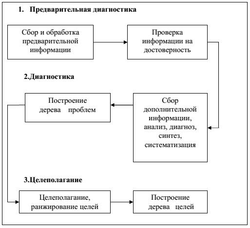 Типичная блок-схема