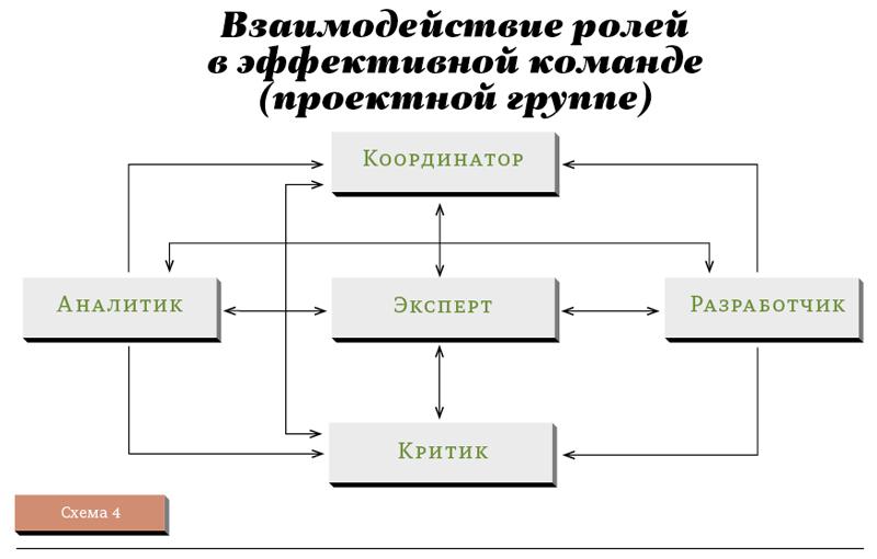 Схема игр с правилами