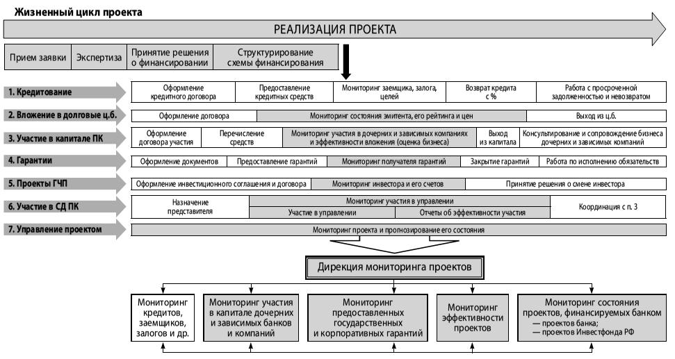 Схема проектных продаж