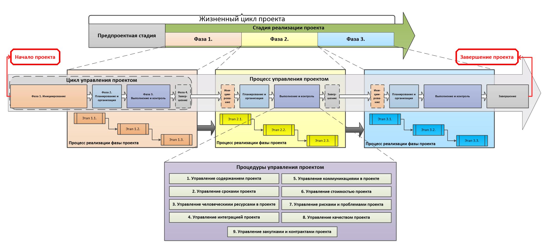 Основные этапы проектирования схем