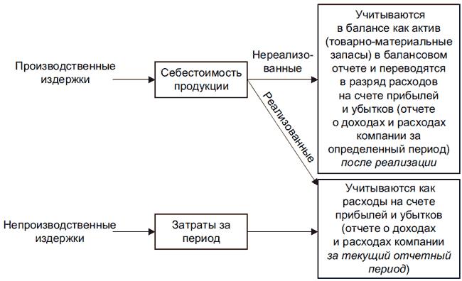 Алгоритм принятия решения для альтернативных издержек
