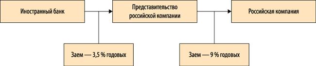 Курсовые разницы в учете когда возникают и как учитывать При этом многие российские компании берут займы и кредиты за рубежом Это и понятно ведь во многих зарубежных юрисдикциях процентные ставки по кредитам и