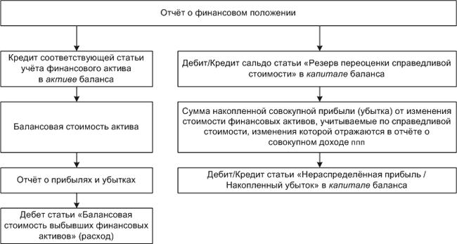 Схема отражения прекращения