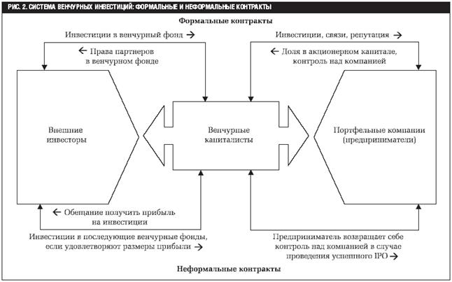 Устав инвестиционной компании