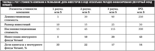 Из табл 3 видно как в процессе