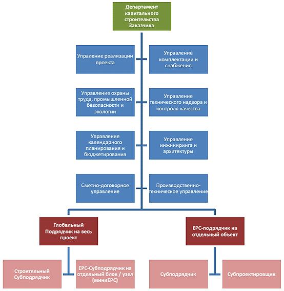 Схема реализации проектов