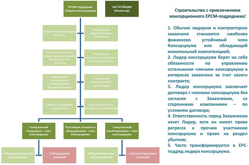 Контрактное моделирование