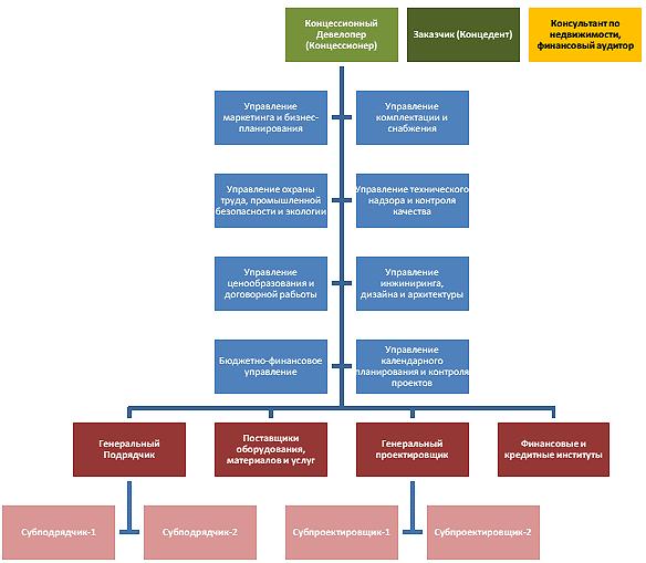 Схема реализации проектов с