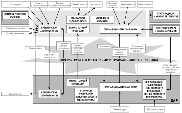 Интеграция ERP-систем для