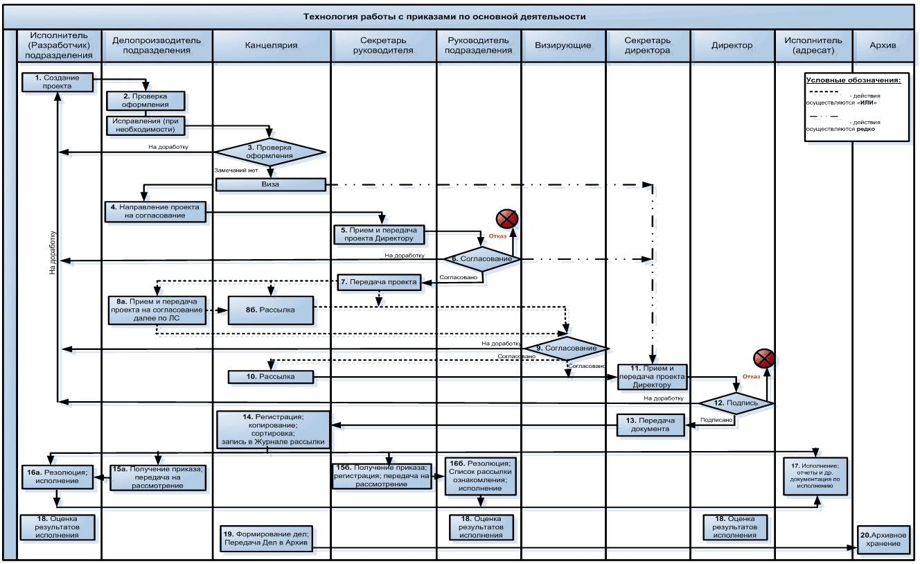 Составить схему движения документов