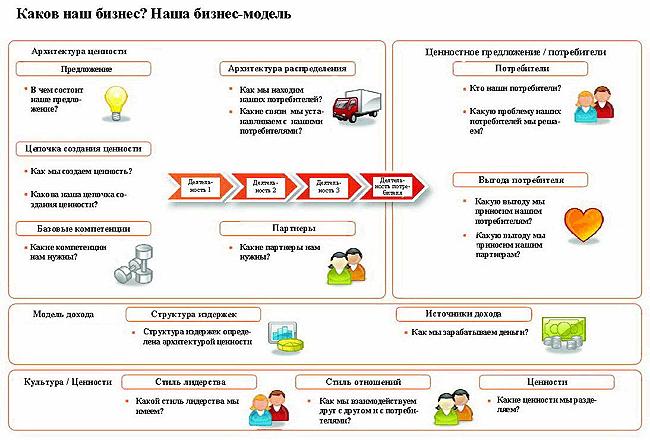 Схема бизнес-модели П. Сталера