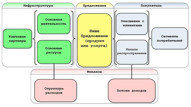 Схема бизнес-модели А.