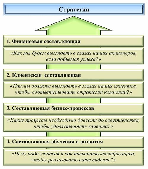 Формирование бизнес-модели