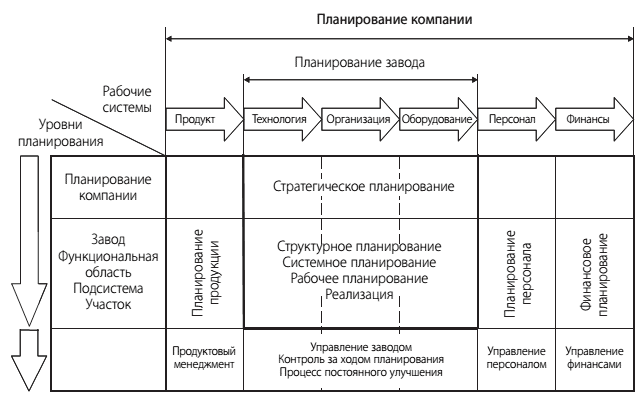 Базовые знания по планированию производства