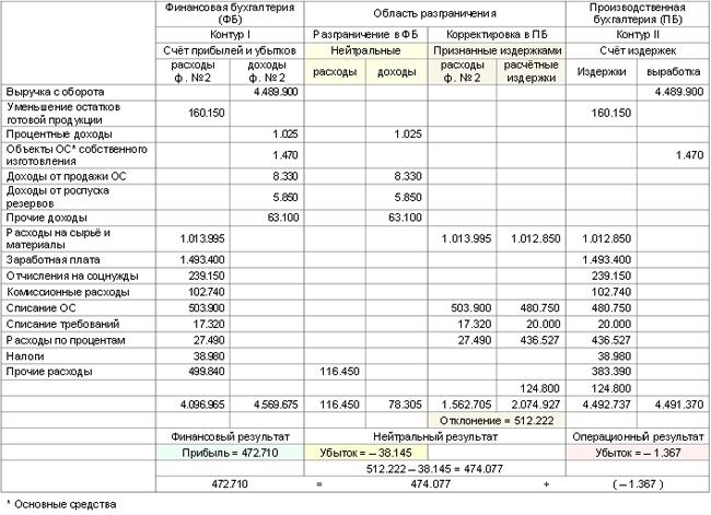 В Отчёте о прибылях и убытках