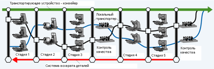 Сетевая топология поточного