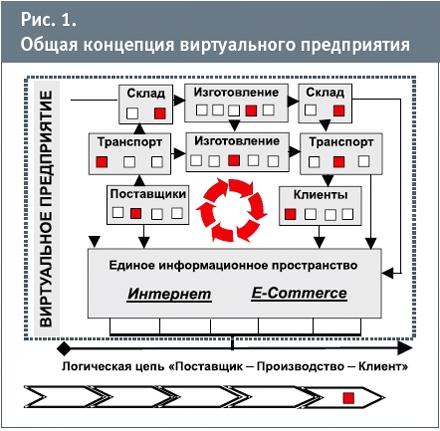 Виртуальные предприятия оперативная