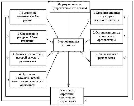 Этапы реализации стратегии управления персоналом