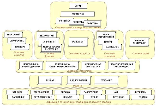 Организационно-правовые ЛНА с