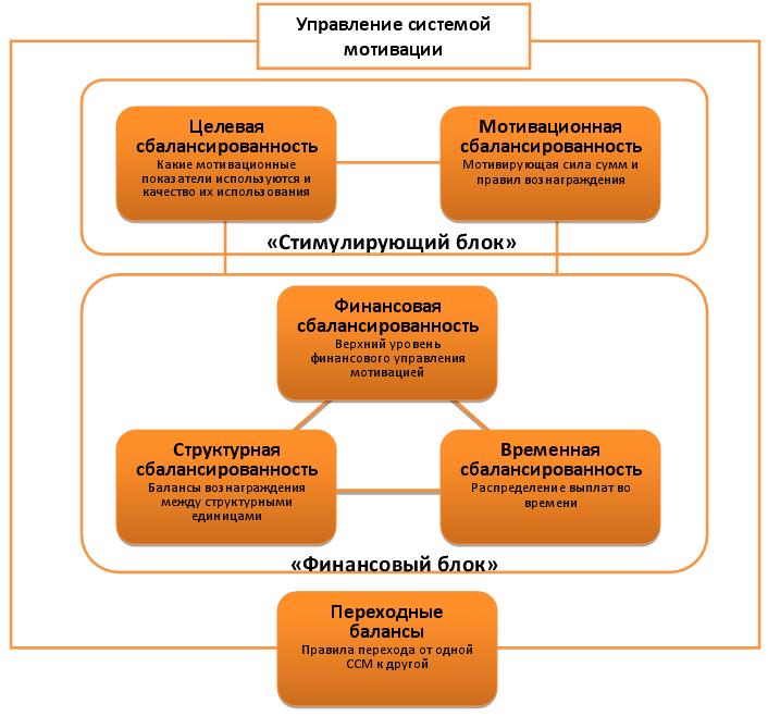 системы мотивации (ССМ)
