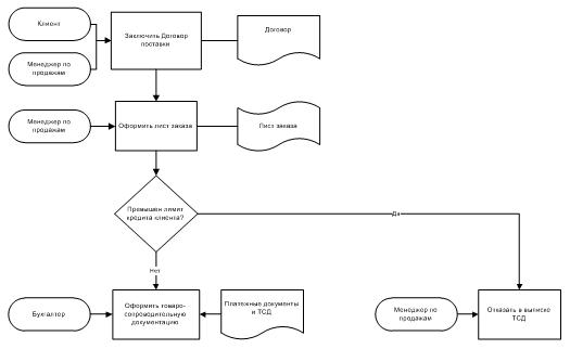 создания бизнес-процессов