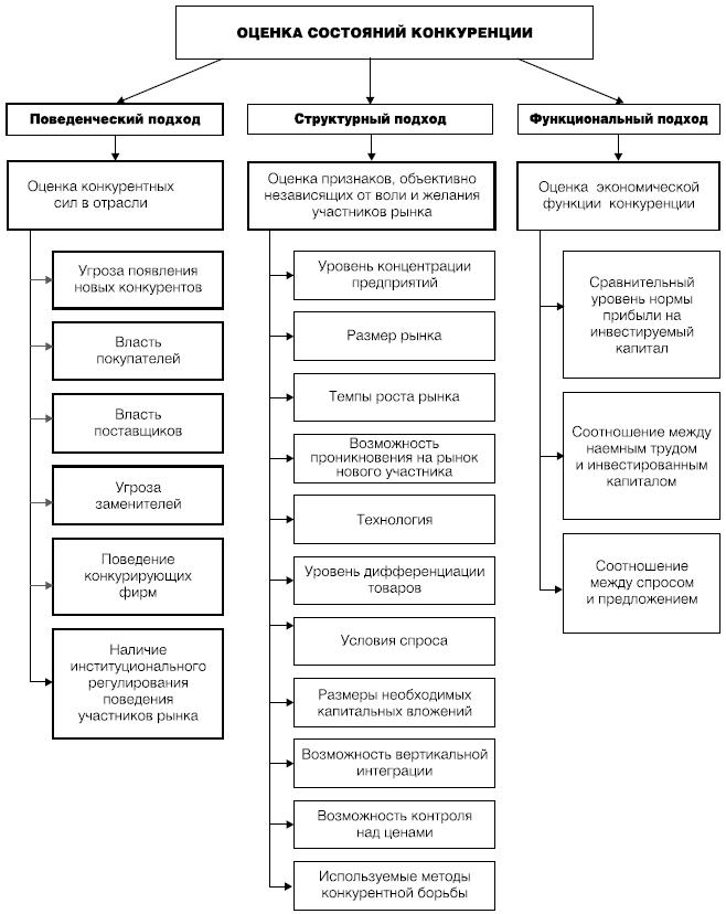 Схема сложившихся подходов к