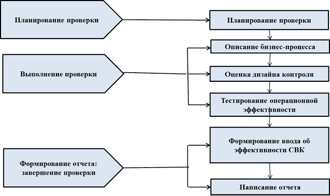 Методы финансового контроля схема фото 589