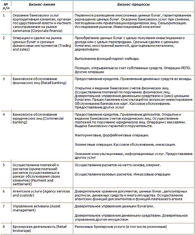 Инструкция Работников Учетно-Операционного Отдела В Банке