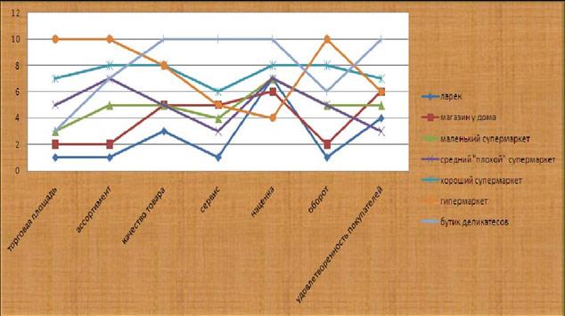 Бизнес-модели торговых предприятий (Фото: Павел Ткаченко, http://org-development.livejournal.com/7000.html)