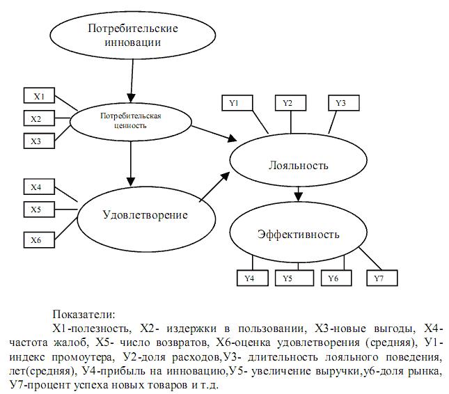 Схема оценки эффективности