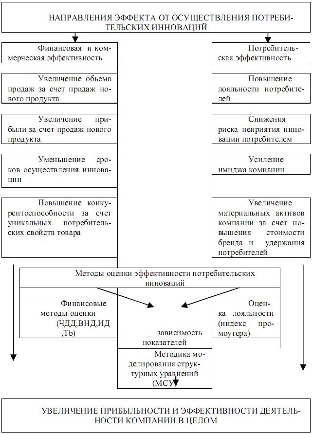 Системный подход к управлению