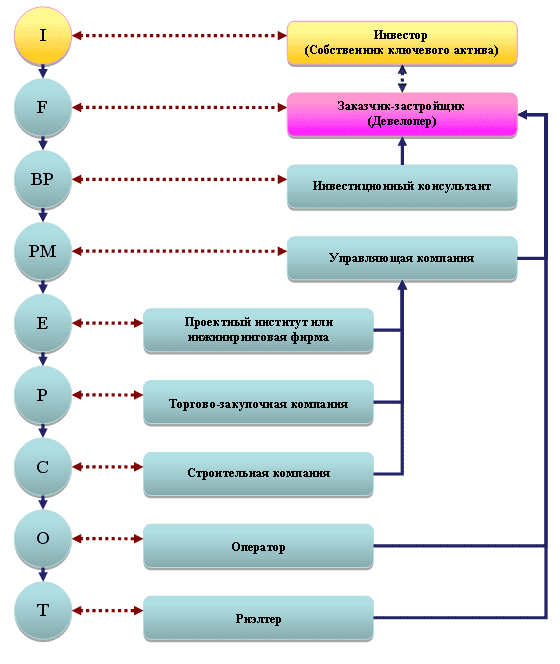 Рис. 5. Процессный комбинированный холдинг.