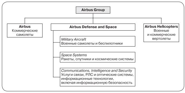 Кольцевая структура организации бизнеса