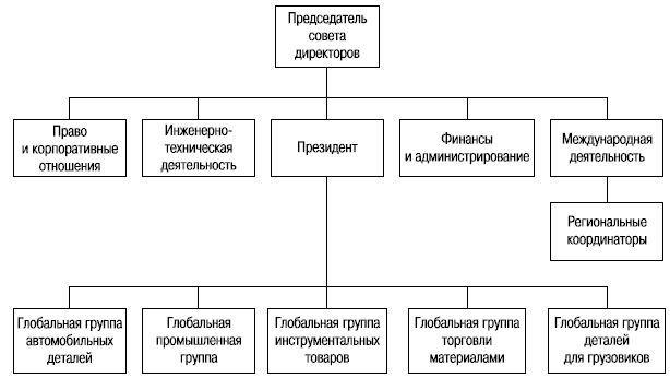 Примерная глобальная структура