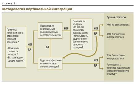 методологию вертикальной