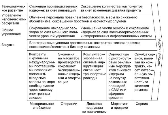 Примеры проведения SWOT