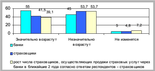 исследование банковского бизнеса в россии 2006-2007: