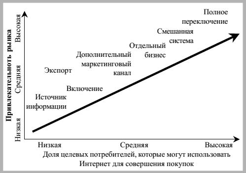 Стратегическая схема развития