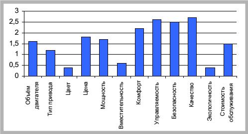 маркетинговое исследование компании bmw