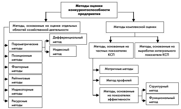 Методы измерения конкурентоспособности Древний сайт отборных галерей Курсовая работа оценка конкурентоспособности фирмы