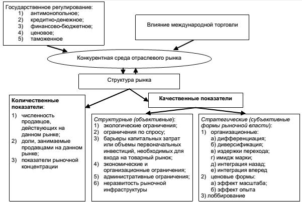 Конкурентная среда и структура