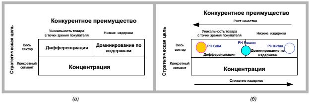 Его схема базовых стратегий